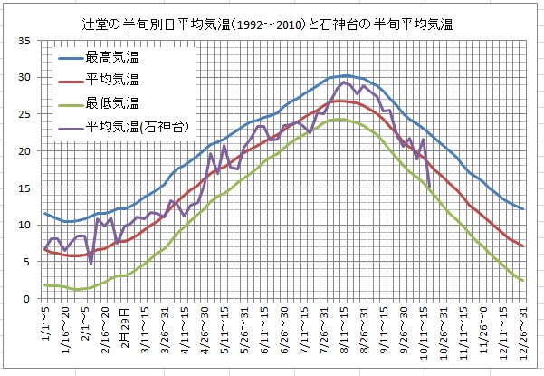 辻堂の半旬別日平均気温と石神台の同平均気温比較