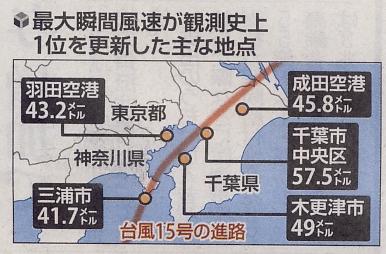 台風15号・19号(2019年)の記録